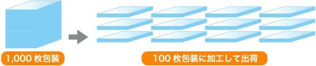 1,000枚包装を100枚放送に加工して出荷